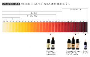 正金醤油の醤油の色